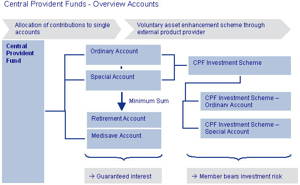 Pension system in Singapore - Pension Funds Online